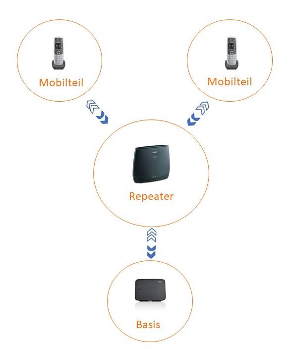 Darstellung von Basis, Repeater und Mobilteilen